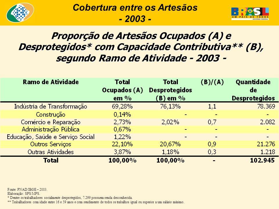 Cobertura entre os Artesãos - 2003 - Proporção de Artesãos Ocupados (A) e Desprotegidos* com Capacidade Contributiva** (B), segundo Ramo de Atividade - 2003 - Fonte: PNAD/IBGE – 2003.