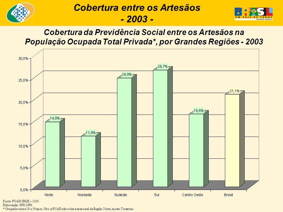 Cobertura entre os Artesãos - 2003 - Cobertura da Previdência Social entre os Artesãos na População Ocupada Total Privada*, por Grandes Regiões - 2003 Fonte: PNAD/IBGE – 2003.