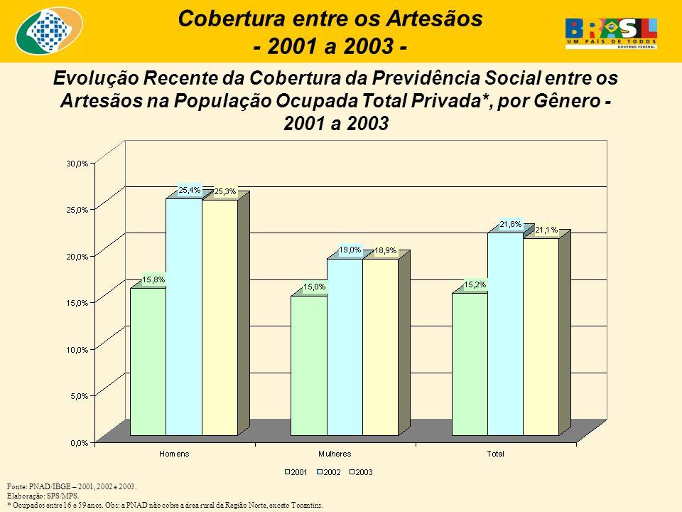 Cobertura entre os Artesãos - 2001 a 2003 - Evolução Recente da Cobertura da Previdência Social entre os Artesãos na População Ocupada Total Privada*,