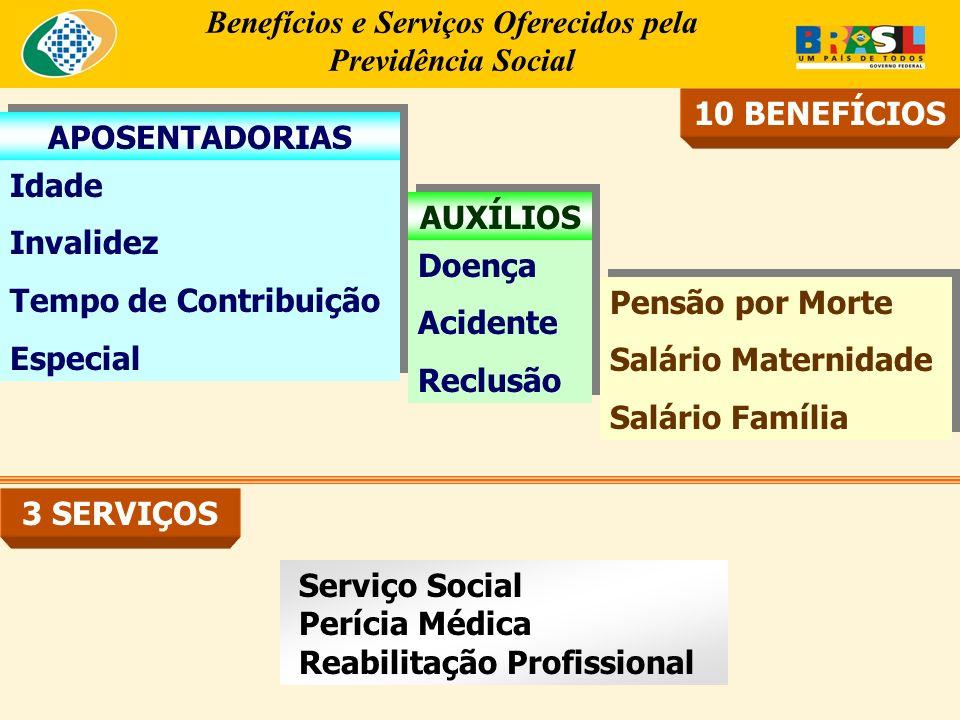 Benefícios e Serviços Oferecidos pela Previdência Social Serviço Social Perícia Médica Reabilitação Profissional Idade Invalidez Tempo de Contribuição