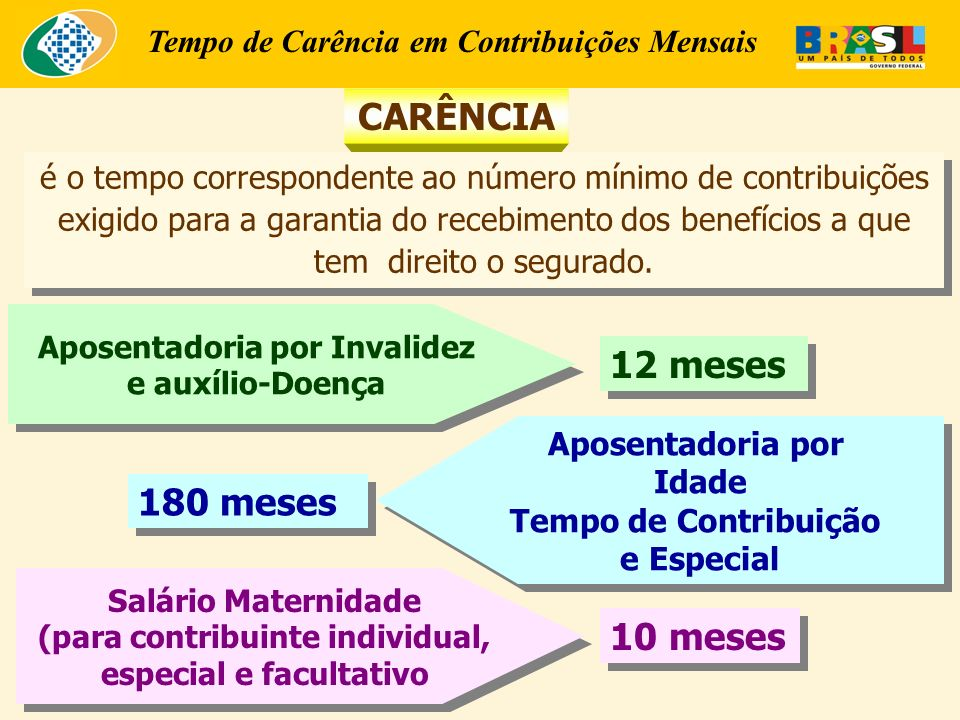 Tempo de Carência em Contribuições Mensais CARÊNCIA é o tempo correspondente ao número mínimo de contribuições exigido para a garantia do recebimento dos benefícios a que tem direito o segurado.