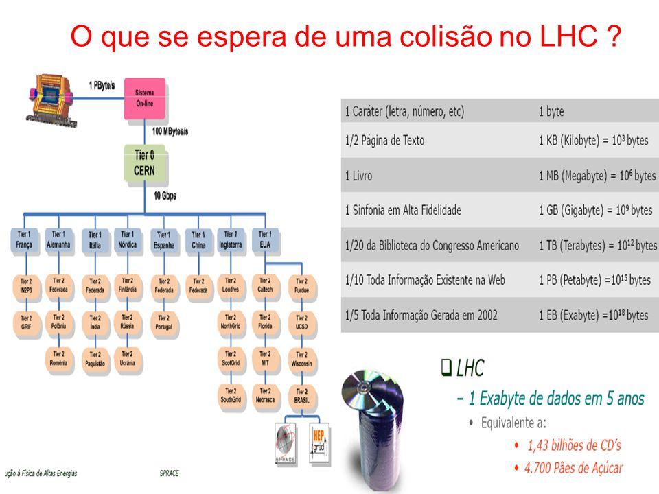 O que se espera de uma colisão no LHC ?
