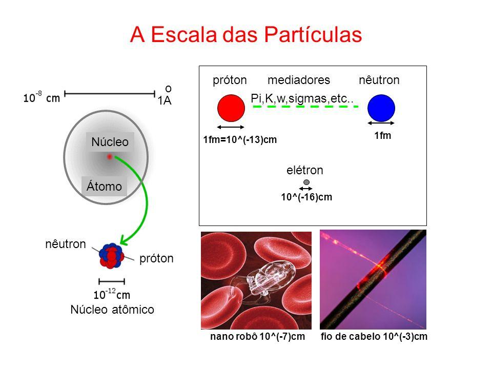 A Escala das Partículas próton nêutron Átomo Núcleo 1A fio de cabelo 10^(-3)cm prótonnêutronmediadores 1fm=10^(-13)cm 10^(-16)cm elétron 1fm Pi,K,w,si