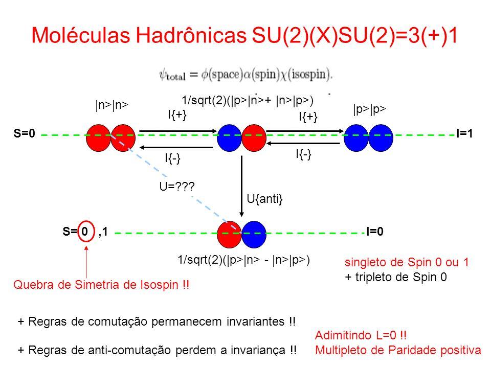 Moléculas Hadrônicas SU(2)(X)SU(2)=3(+)1 |n>|n> 1/sqrt(2)(|p>|n>+ |n>|p>) I{+} I{-} + Regras de comutação permanecem invariantes !! + Regras de anti-c