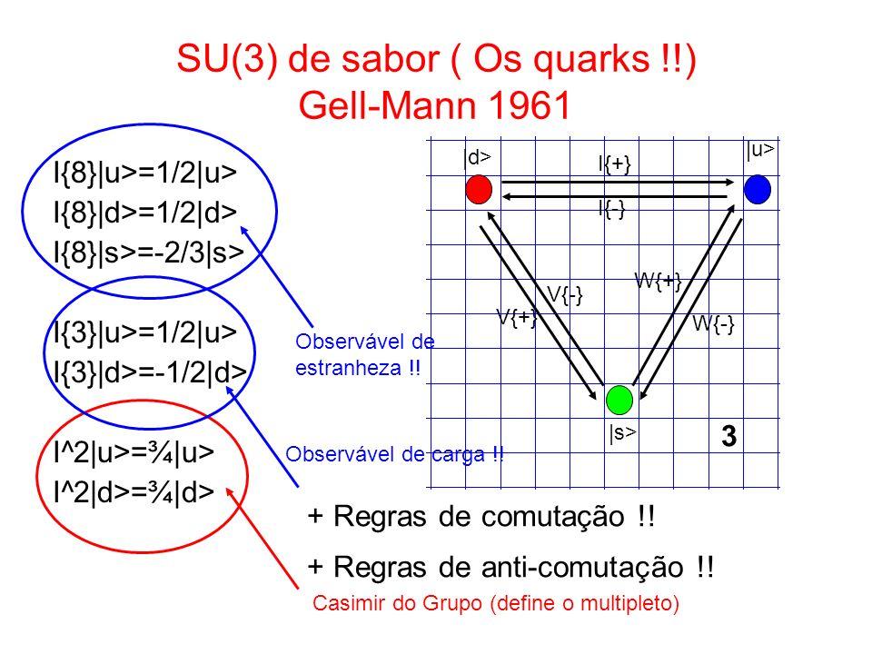 SU(3) de sabor ( Os quarks !!) Gell-Mann 1961 I{8}|u>=1/2|u> I{8}|d>=1/2|d> I{8}|s>=-2/3|s> I{3}|u>=1/2|u> I{3}|d>=-1/2|d> I^2|u>=¾|u> I^2|d>=¾|d> |d>
