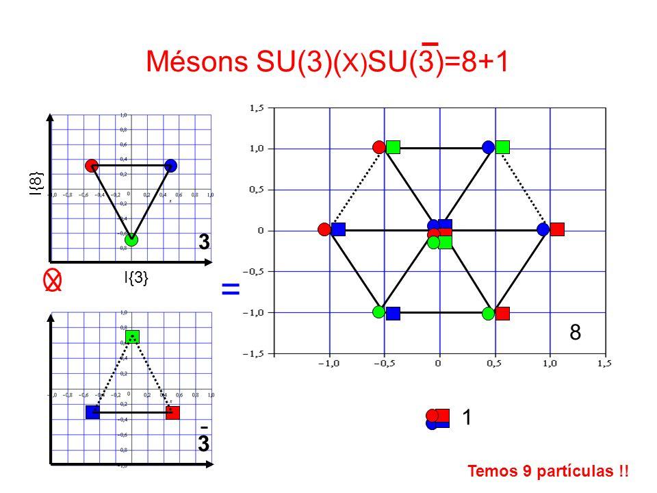 Mésons SU(3)( X) SU(3)=8+1 I{8} 3 I{3} |s> 3 X 8 1 = Temos 9 partículas !!