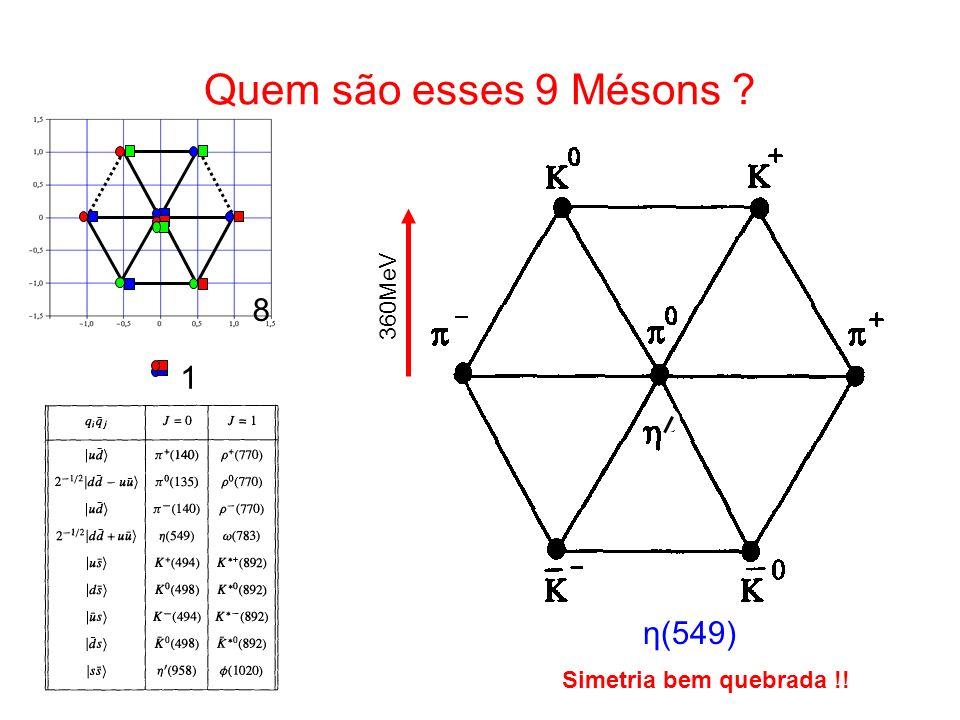 Quem são esses 9 Mésons ? 8 1 η(549) 360MeV Simetria bem quebrada !!