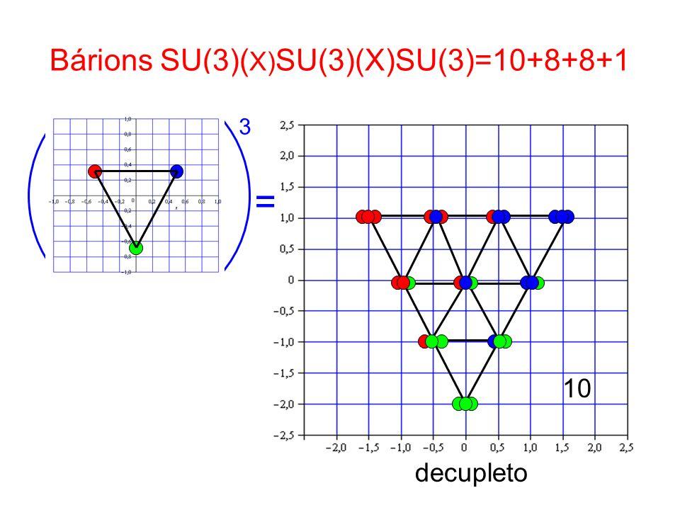 Bárions SU(3)( X) SU(3)(X)SU(3)=10+8+8+1 3 = 10 decupleto
