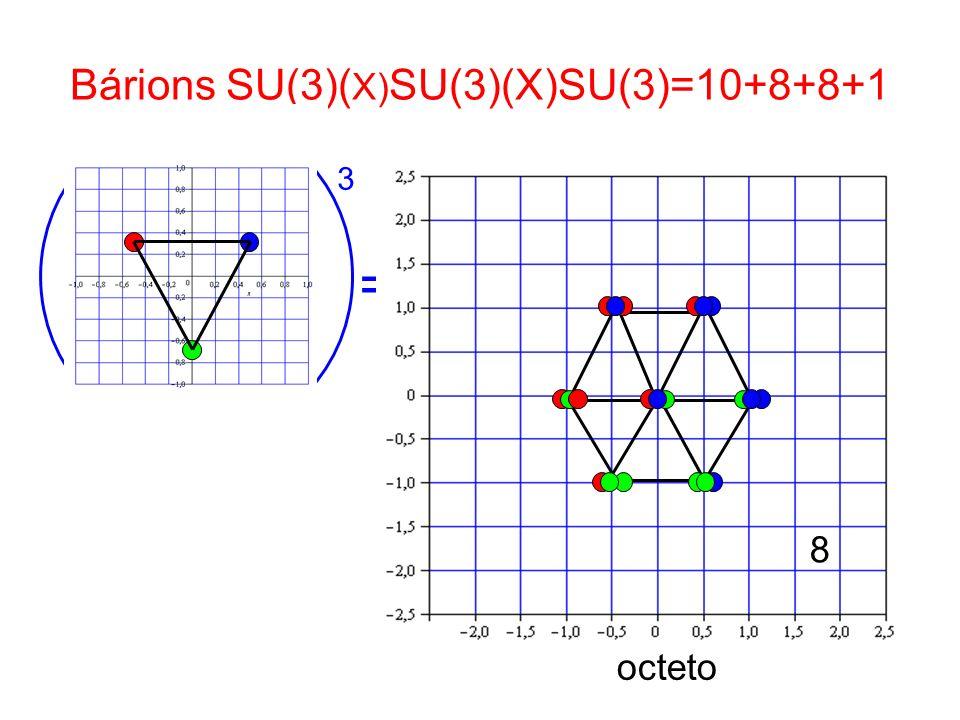 Bárions SU(3)( X) SU(3)(X)SU(3)=10+8+8+1 3 = octeto 8