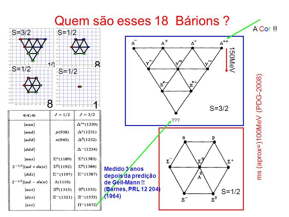 Quem são esses 18 Bárions ? 10 8 8 1 S=3/2S=1/2 S=3/2 S=1/2 ??? S=1/2 150MeV Medido 3 anos depois da predição de Gell-Mann !! (Barnes, PRL 12 204) (19