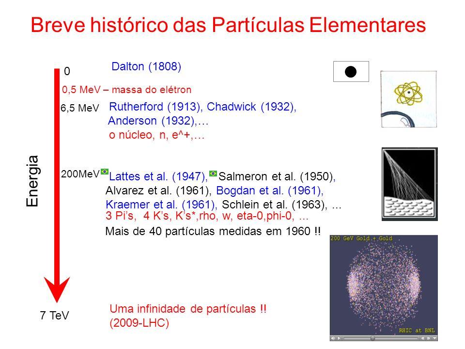 Dalton (1808) Rutherford (1913), Chadwick (1932), Anderson (1932),… o núcleo, n, e^+,… Lattes et al. (1947), Salmeron et al. (1950), Alvarez et al. (1