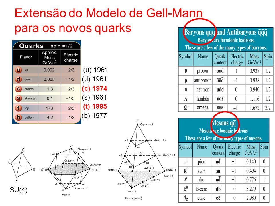 Extensão do Modelo de Gell-Mann para os novos quarks (c) 1974 (b) 1977 (t) 1995 SU(4) (s) 1961 (d) 1961 (u) 1961