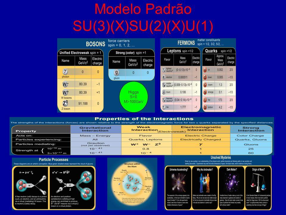 Modelo Padrão SU(3)(X)SU(2)(X)U(1) Higgs S=0 M>100GeV