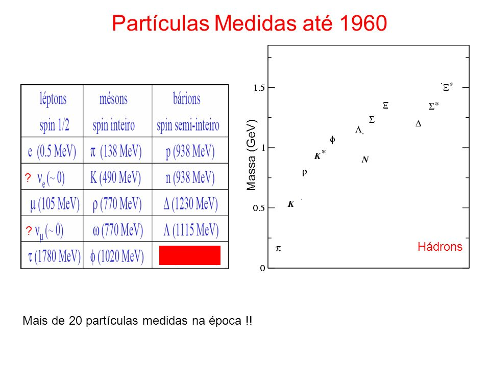 Partículas Medidas até 1960 Massa (GeV) ? ? Mais de 20 partículas medidas na época !! Hádrons