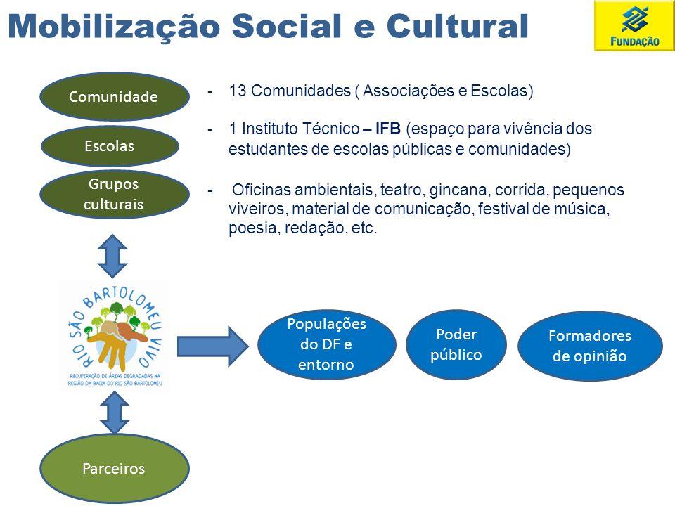 Mobilização Social e Cultural Comunidade Escolas Parceiros Populações do DF e entorno Poder público Formadores de opinião -13 Comunidades ( Associaçõe
