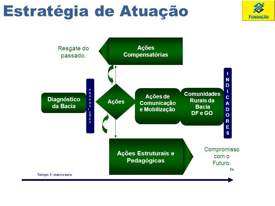 Diagnóstico da Bacia Ações Compensatórias Ações Estruturais e Pedagógicas Ações de Comunicação e Mobilização Comunidades Rurais da Bacia DF e GO Resga