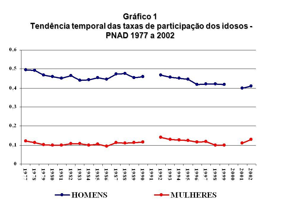 Gráfico 1 Tendência temporal das taxas de participação dos idosos - PNAD 1977 a 2002