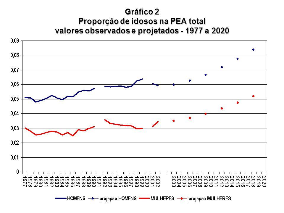 Gráfico 2 Proporção de idosos na PEA total valores observados e projetados - 1977 a 2020