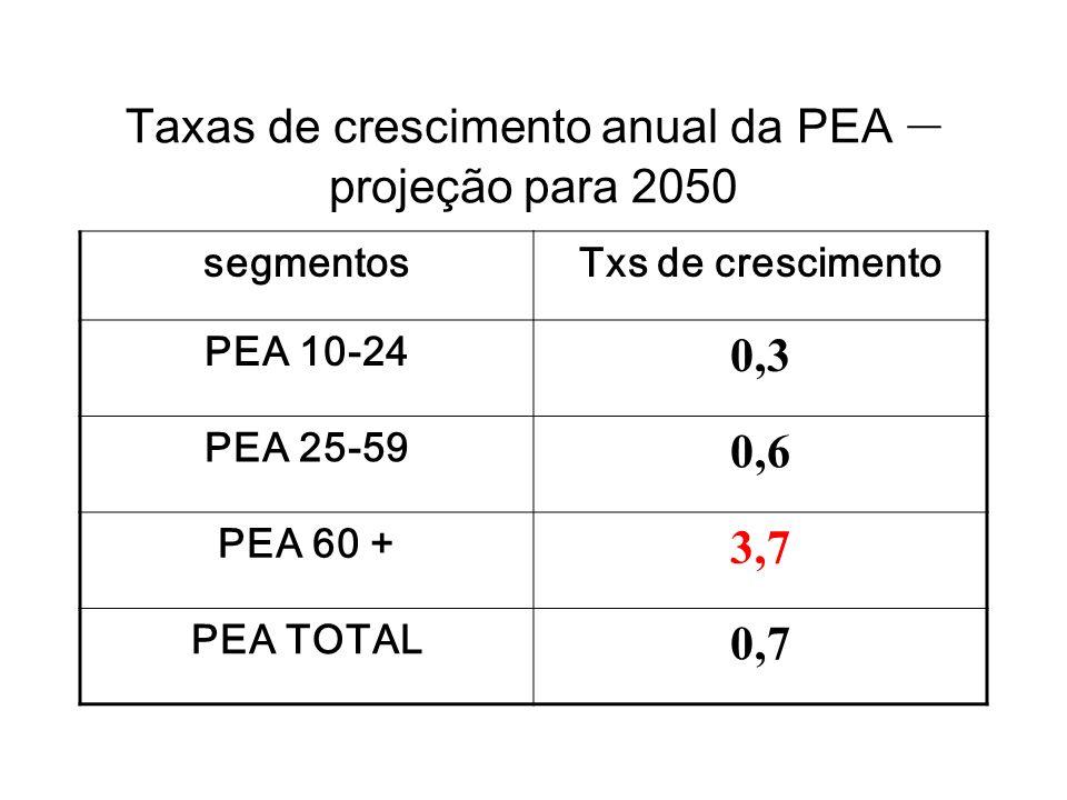 Taxas de crescimento anual da PEA – projeção para 2050 segmentosTxs de crescimento PEA 10-24 0,3 PEA 25-59 0,6 PEA 60 + 3,7 PEA TOTAL 0,7