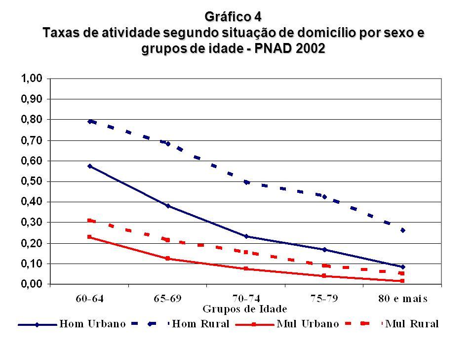 Gráfico 4 Taxas de atividade segundo situação de domicílio por sexo e grupos de idade - PNAD 2002