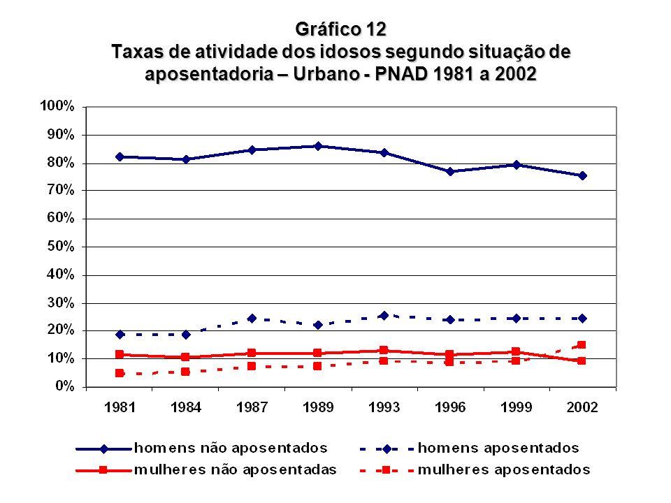 Gráfico 12 Taxas de atividade dos idosos segundo situação de aposentadoria – Urbano - PNAD 1981 a 2002