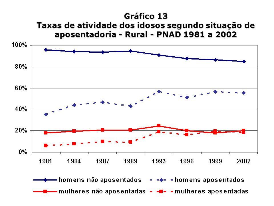 Gráfico 13 Taxas de atividade dos idosos segundo situação de aposentadoria - Rural - PNAD 1981 a 2002