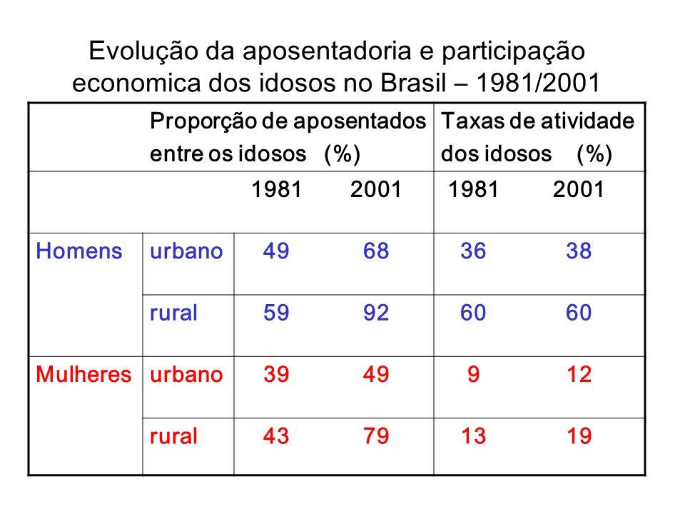 Evolução da aposentadoria e participação economica dos idosos no Brasil – 1981/2001 Proporção de aposentados entre os idosos (%) Taxas de atividade do