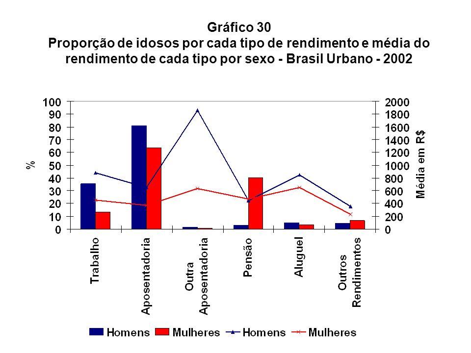 Gráfico 30 Proporção de idosos por cada tipo de rendimento e média do rendimento de cada tipo por sexo - Brasil Urbano - 2002