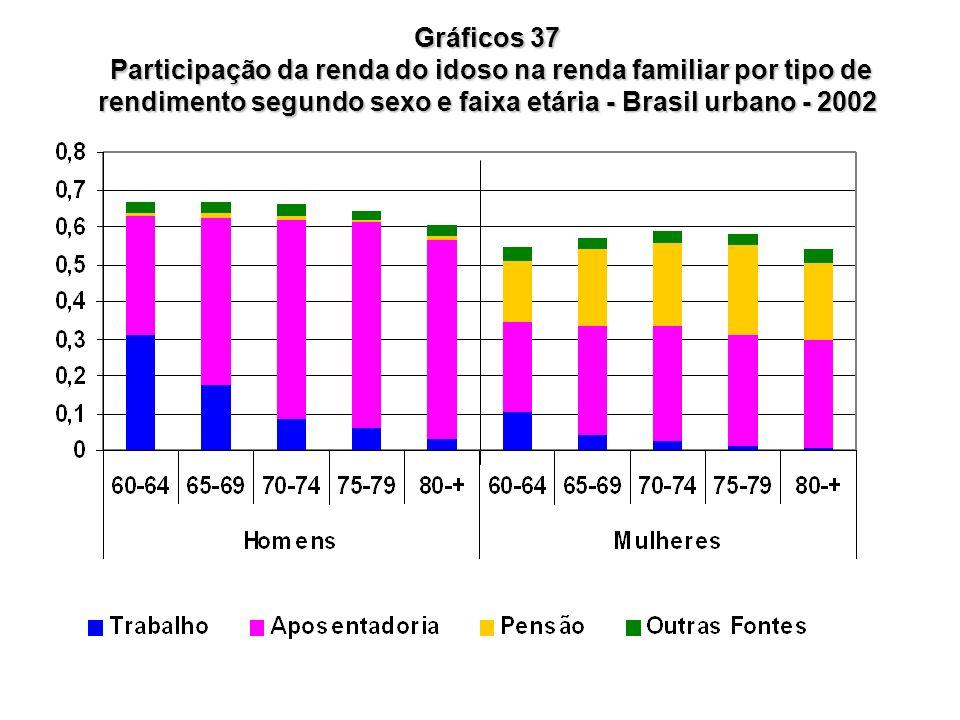 Gráficos 37 Participação da renda do idoso na renda familiar por tipo de rendimento segundo sexo e faixa etária - Brasil urbano - 2002