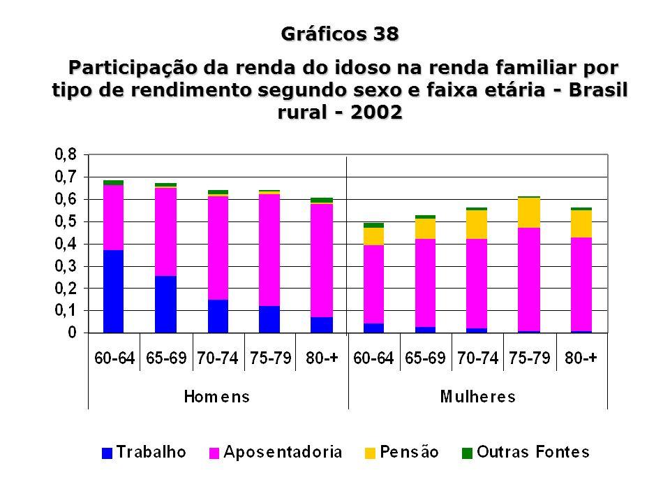 Gráficos 38 Participação da renda do idoso na renda familiar por tipo de rendimento segundo sexo e faixa etária - Brasil rural - 2002 Participação da
