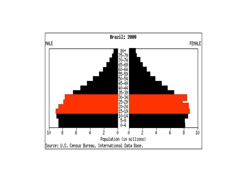 Gráfico 3 Taxas de atividade por sexo e grupos de idade PNAD 2002
