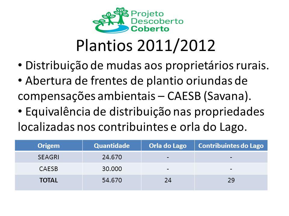 Plantios 2011/2012 OrigemQuantidadeOrla do LagoContribuintes do Lago SEAGRI24.670-- CAESB30.000-- TOTAL54.6702429 Distribuição de mudas aos proprietár