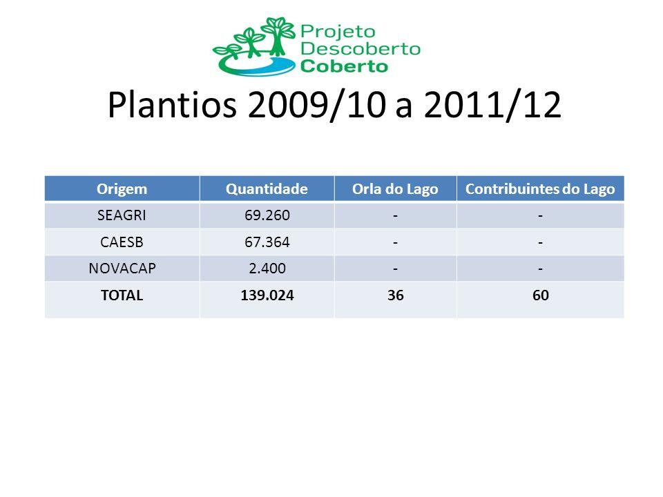 Plantios 2009/10 a 2011/12 OrigemQuantidadeOrla do LagoContribuintes do Lago SEAGRI69.260-- CAESB67.364-- NOVACAP2.400-- TOTAL139.0243660