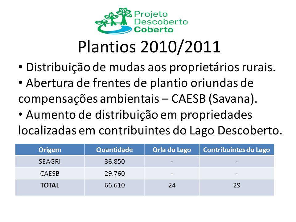 Plantios 2011/2012 OrigemQuantidadeOrla do LagoContribuintes do Lago SEAGRI24.670-- CAESB30.000-- TOTAL54.6702429 Distribuição de mudas aos proprietários rurais.