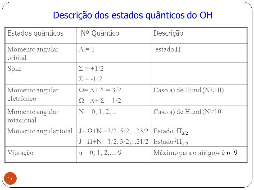 Estados quânticos Nº QuânticoDescrição Momento angular orbital Λ = 1 estado Π SpinΣ = +1/2 Σ = -1/2 Momento angular eletrônico Ω= Λ+ Σ = 3/2 Ω= Λ+ Σ = 1/2 Caso a) de Hund (N<10) Momento angular rotacional N = 0, 1, 2,...Caso a) de Hund (N<10 Momento angular totalJ= Ω+N =3/2, 5/2,...23/2 J= Ω+N =1/2, 3/2,...21/2 Estado 2 Π 3/2 Estado 2 Π 1/2 Vibraçãoυ = 0, 1, 2,..., 9Máximo para o airlgow é υ=9 Descrição dos estados quânticos do OH 17