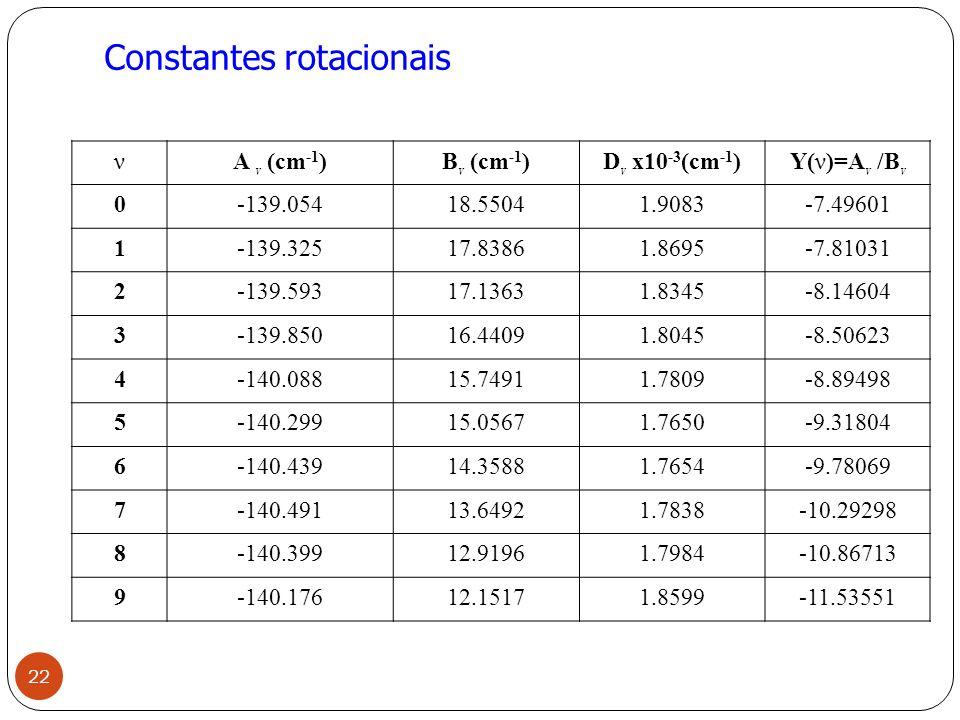 Constantes rotacionais νA v (cm -1 )B v (cm -1 )D v x10 -3 (cm -1 ) Y( ν )=A v /B v 0-139.05418.55041.9083-7.49601 1-139.32517.83861.8695-7.81031 2-139.59317.13631.8345-8.14604 3-139.85016.44091.8045-8.50623 4-140.08815.74911.7809-8.89498 5-140.29915.05671.7650-9.31804 6-140.43914.35881.7654-9.78069 7-140.49113.64921.7838-10.29298 8-140.39912.91961.7984-10.86713 9-140.17612.15171.8599-11.53551 22