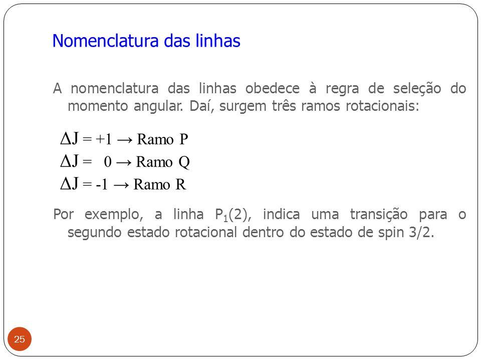Nomenclatura das linhas A nomenclatura das linhas obedece à regra de seleção do momento angular.