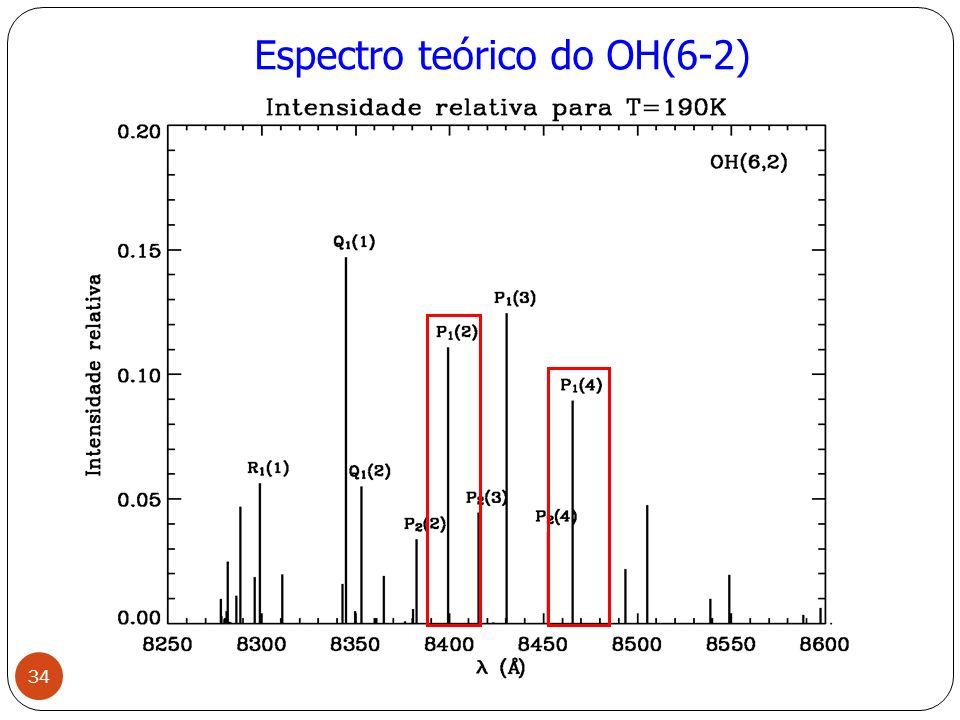 Espectro teórico do OH(6-2) 34