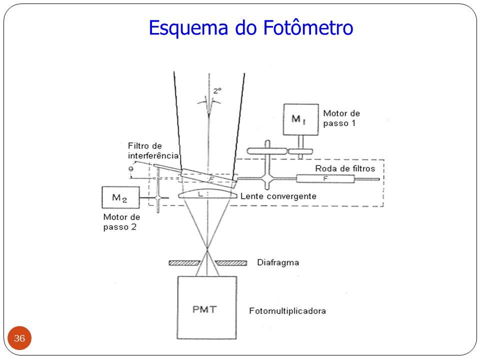 Esquema do Fotômetro 36