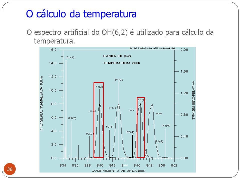 O cálculo da temperatura O espectro artificial do OH(6,2) é utilizado para cálculo da temperatura.