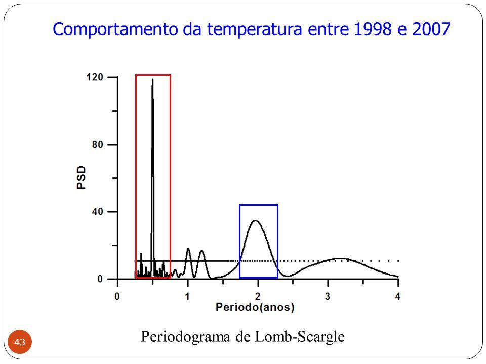 Comportamento da temperatura entre 1998 e 2007 Periodograma de Lomb-Scargle 43