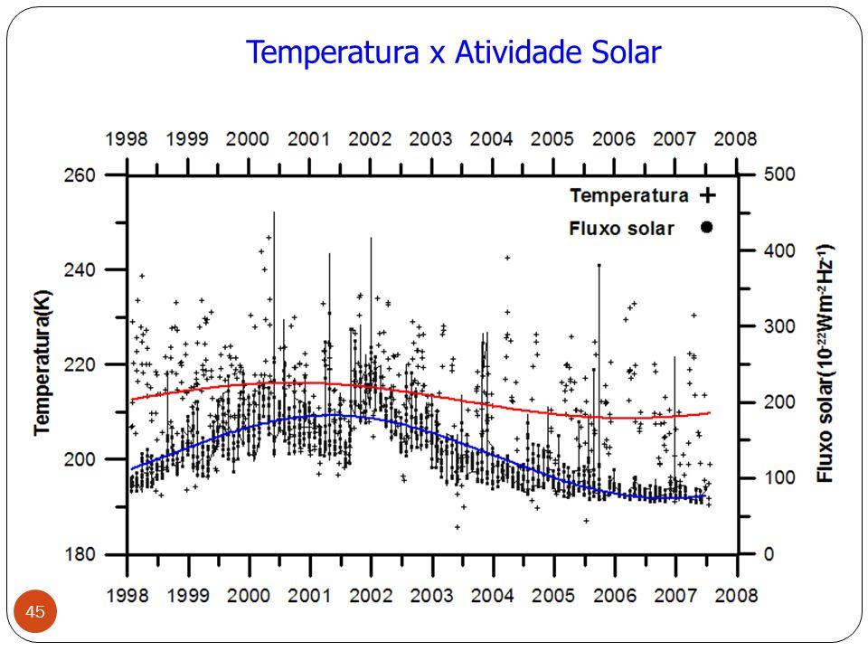 Temperatura x Atividade Solar 45