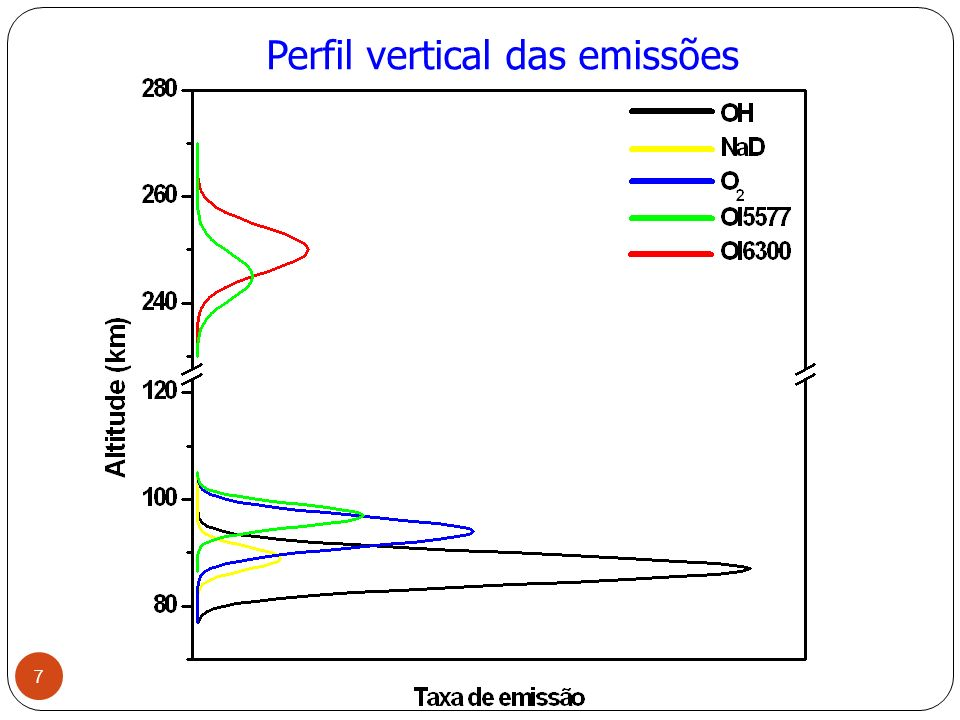Perfil vertical das emissões 7