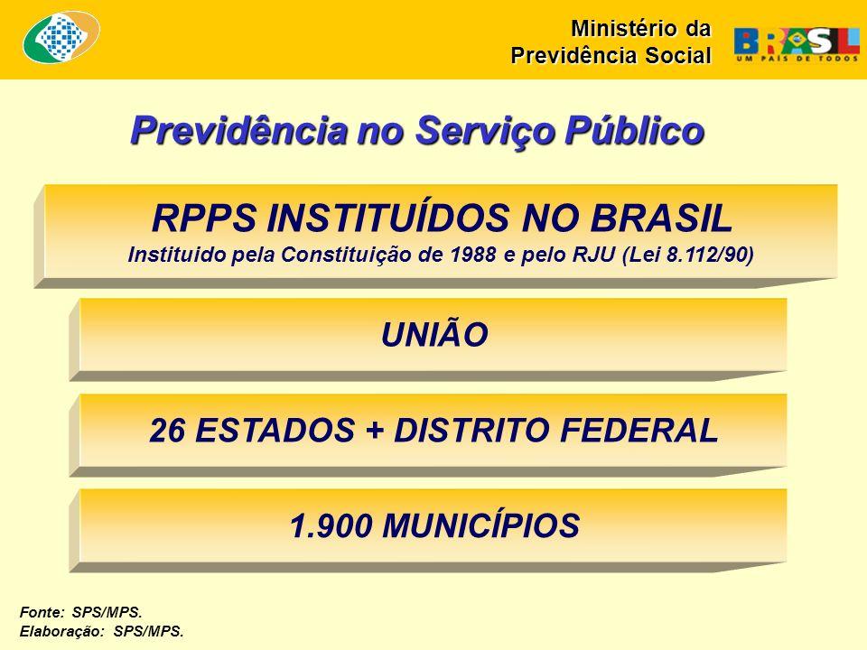 Previdência no Serviço Público UNIÃO 26 ESTADOS + DISTRITO FEDERAL 1.900 MUNICÍPIOS RPPS INSTITUÍDOS NO BRASIL Instituido pela Constituição de 1988 e