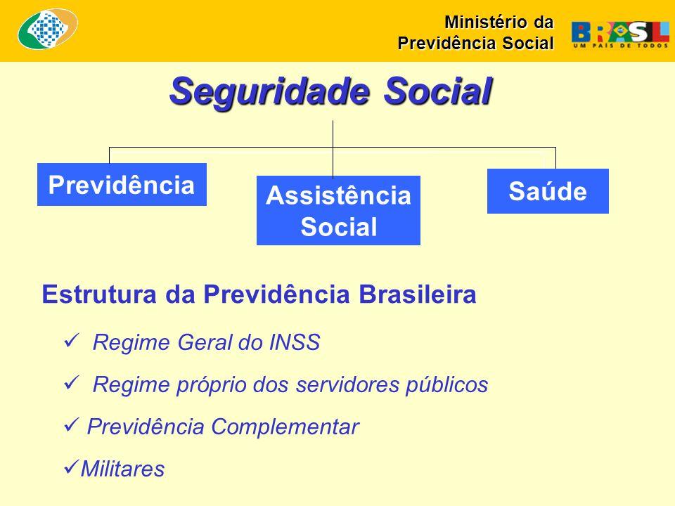 Previdência Assistência Social Saúde Seguridade Social Estrutura da Previdência Brasileira Regime Geral do INSS Regime próprio dos servidores públicos Previdência Complementar Militares Ministério da Previdência Social