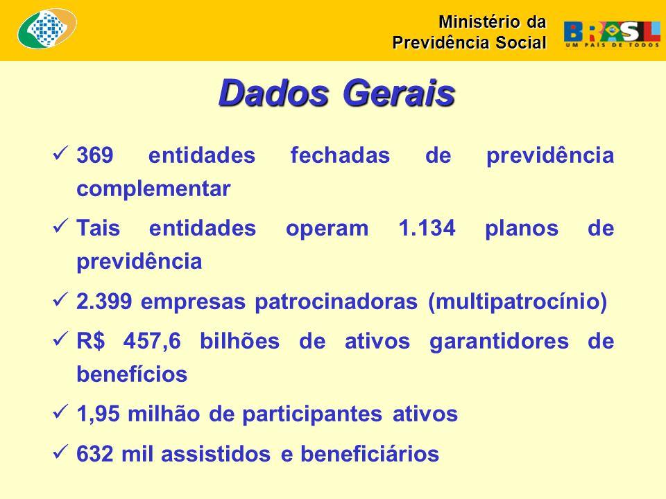 369 entidades fechadas de previdência complementar Tais entidades operam 1.134 planos de previdência 2.399 empresas patrocinadoras (multipatrocínio) R