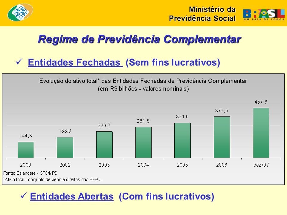 Regime de Previdência Complementar Entidades Fechadas (Sem fins lucrativos) Entidades Abertas (Com fins lucrativos) Ministério da Previdência Social