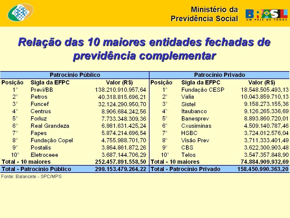 Relação das 10 maiores entidades fechadas de previdência complementar Ministério da Previdência Social