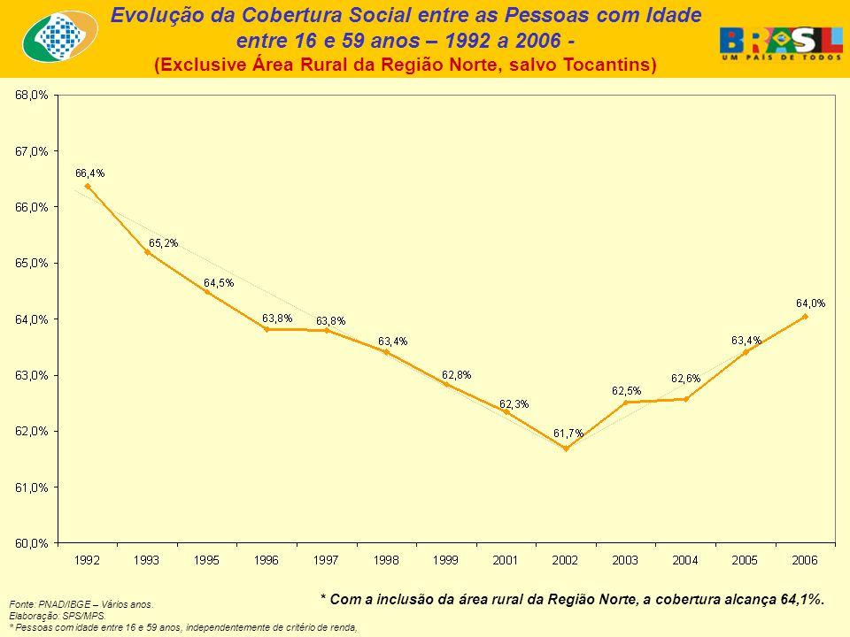 Evolução da Cobertura Social entre as Pessoas com Idade entre 16 e 59 anos – 1992 a 2006 - (Exclusive Área Rural da Região Norte, salvo Tocantins) * C