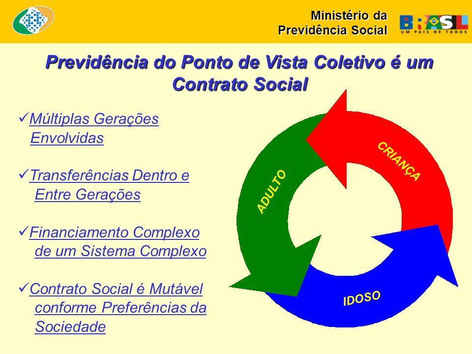 Previdência do Ponto de Vista Coletivo é um Contrato Social Múltiplas Gerações Envolvidas Transferências Dentro e Entre Gerações Financiamento Complex